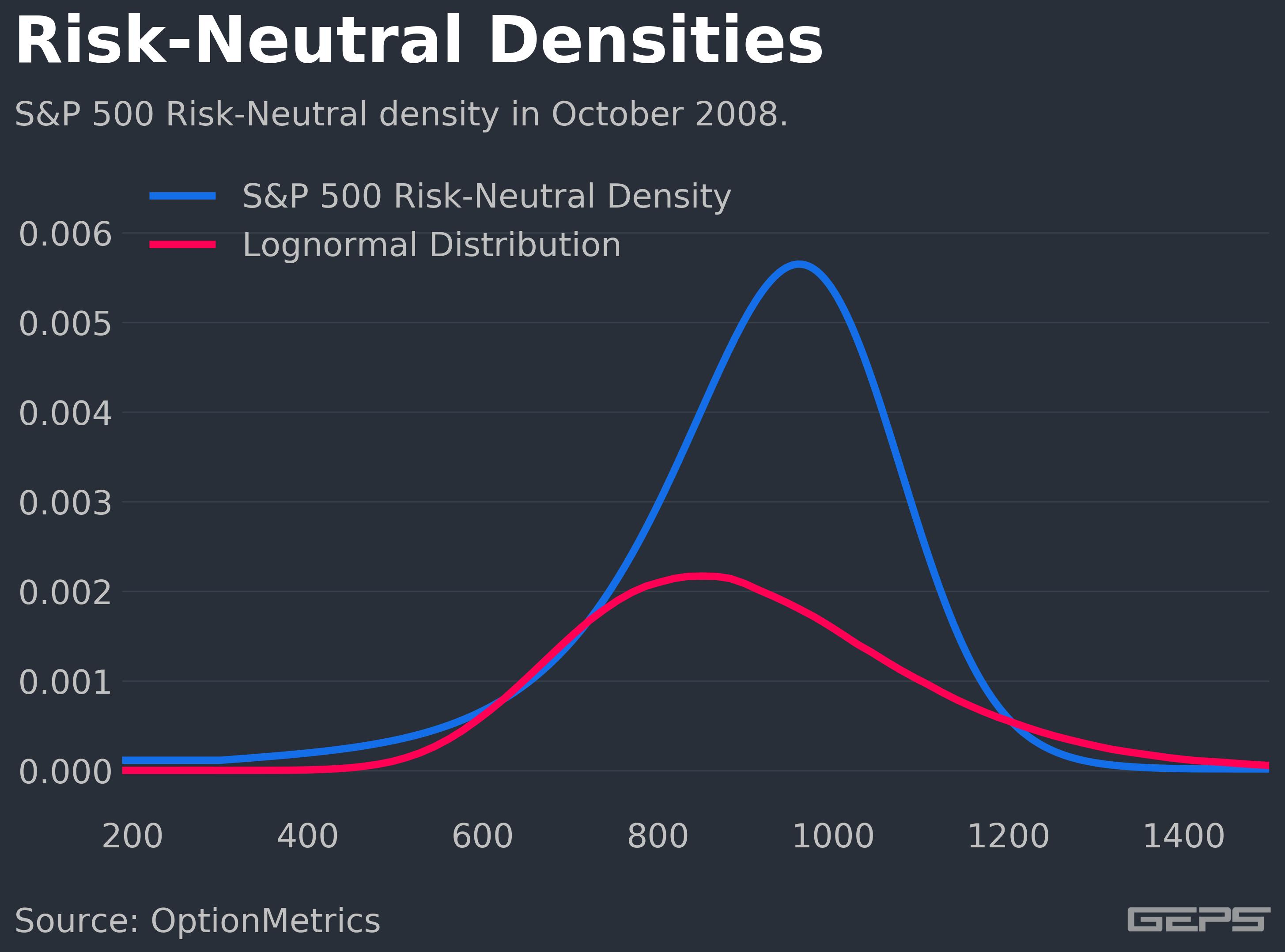 risk_neutral_density_geps